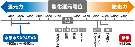 サラスバの酸化還元電位