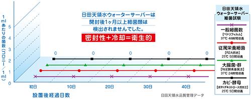 雑菌のグラフ